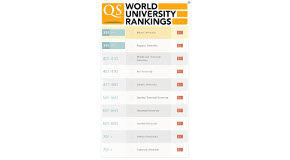 Bilkent in Top 400 of QS World University Rankings